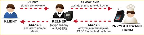 systemy przywoławcze LRS personel