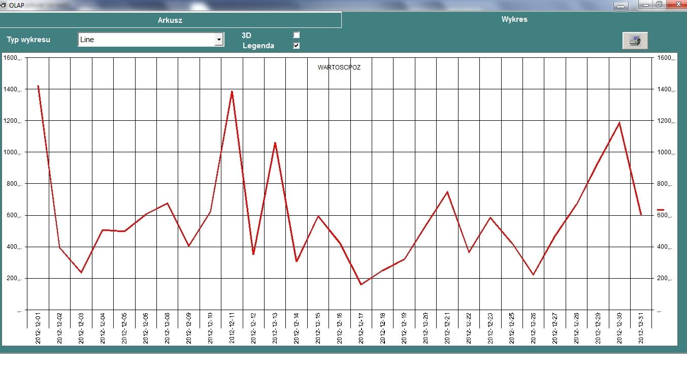 gastroszef wykres2