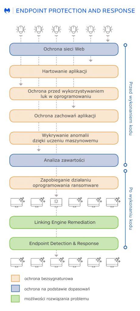 Malwarebytes Endpoint Protection and Response
